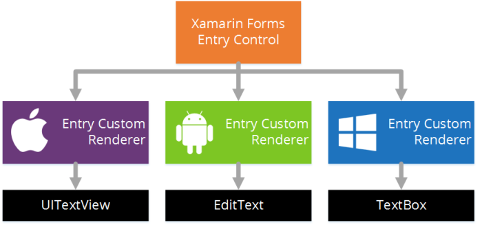 Applying borders to the Editor control on iOS – Part4b
